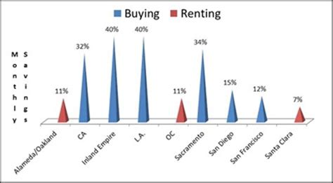 Renting vs Buying a Home Essay Example for Free